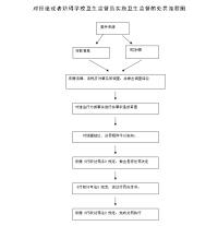 西安市教育局權力運行流程圖(2)