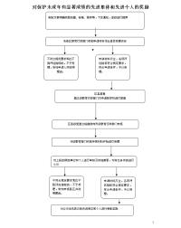 西安市教育局權力運行流程圖(3)