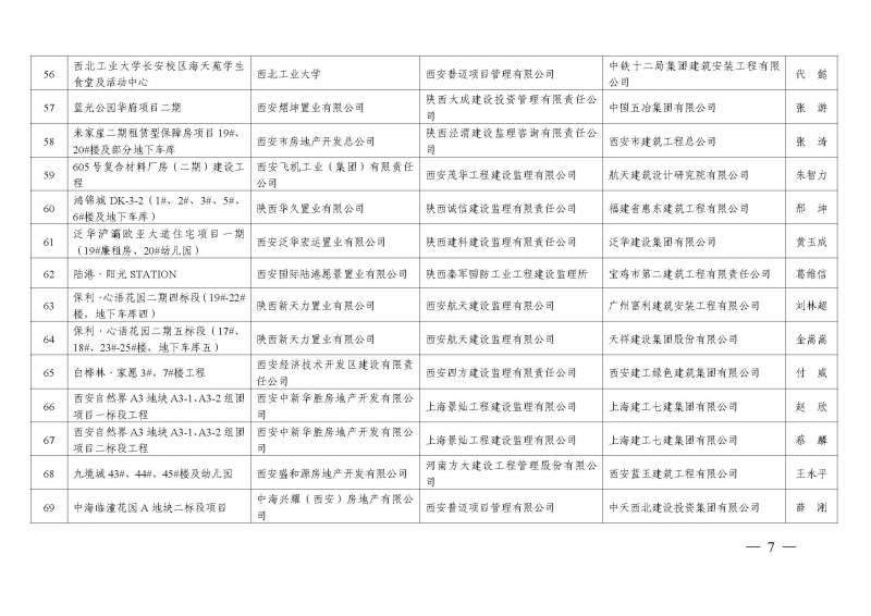 阳江市住建局电话_西安市住房和城乡建设局关于命名西安市2019年度第二批文明工地 ...