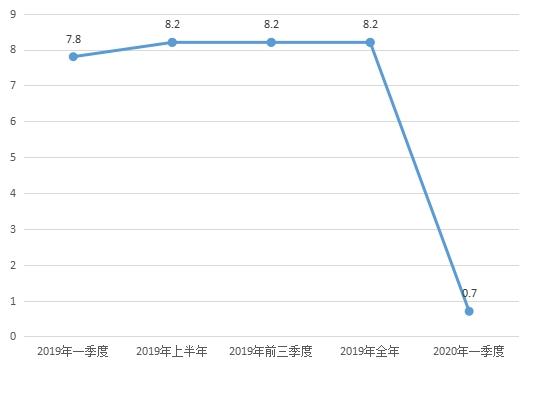 2020年一季度城镇居民人均可支配收入指标图示