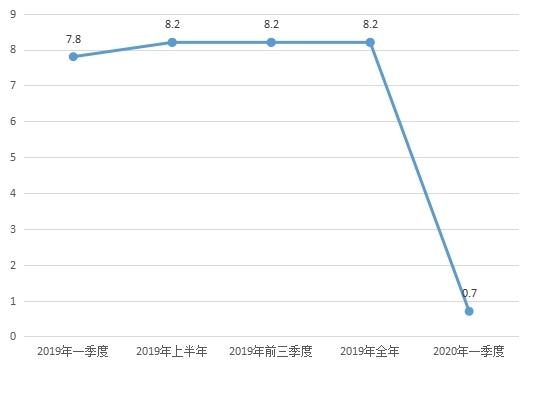 2020城镇人均收入_2020全国人均收入图